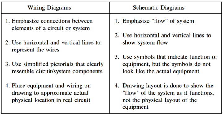 Comparison Between Wiring and Schematic Diagrams