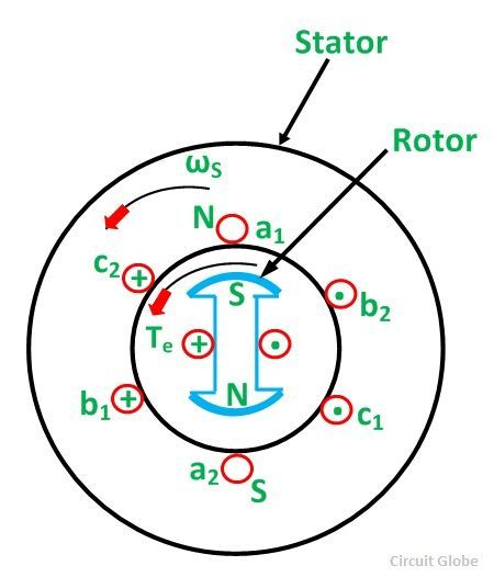 working-principle-of-synchronous-motor-fig-1