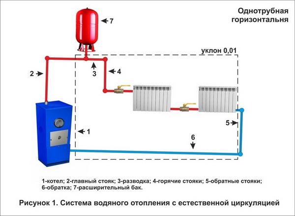 Технологическая карта на систему отопления – чертеж и условные обозначения системы отопления 5